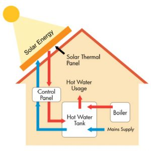 Solar Panels: Best Way To A Greener Planet